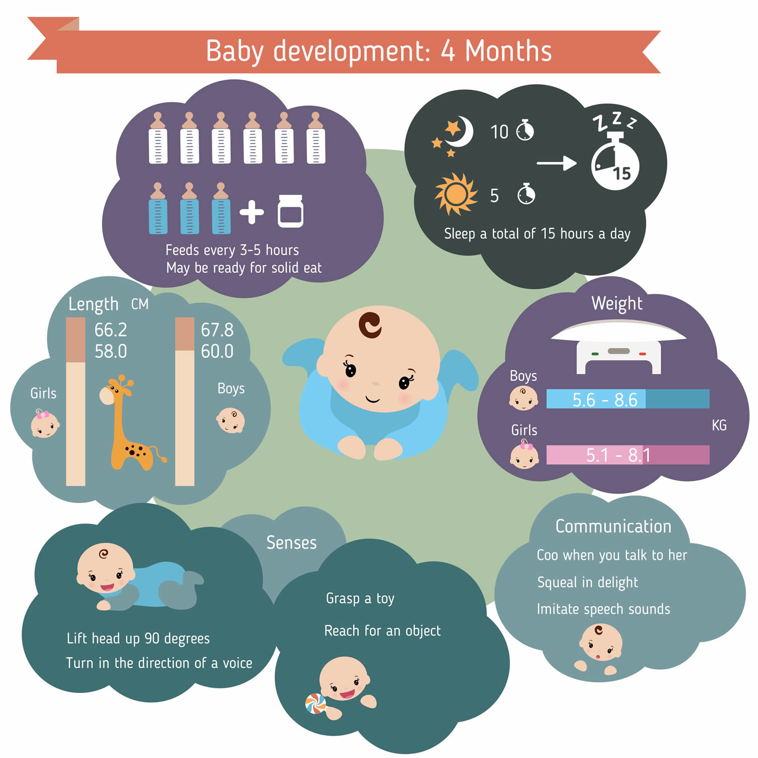 4 month infant care guide