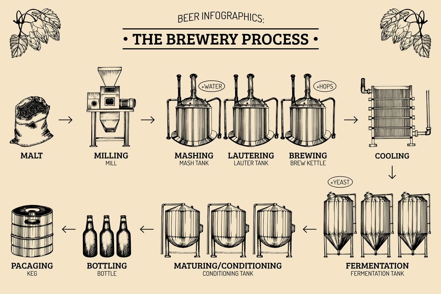 beer making