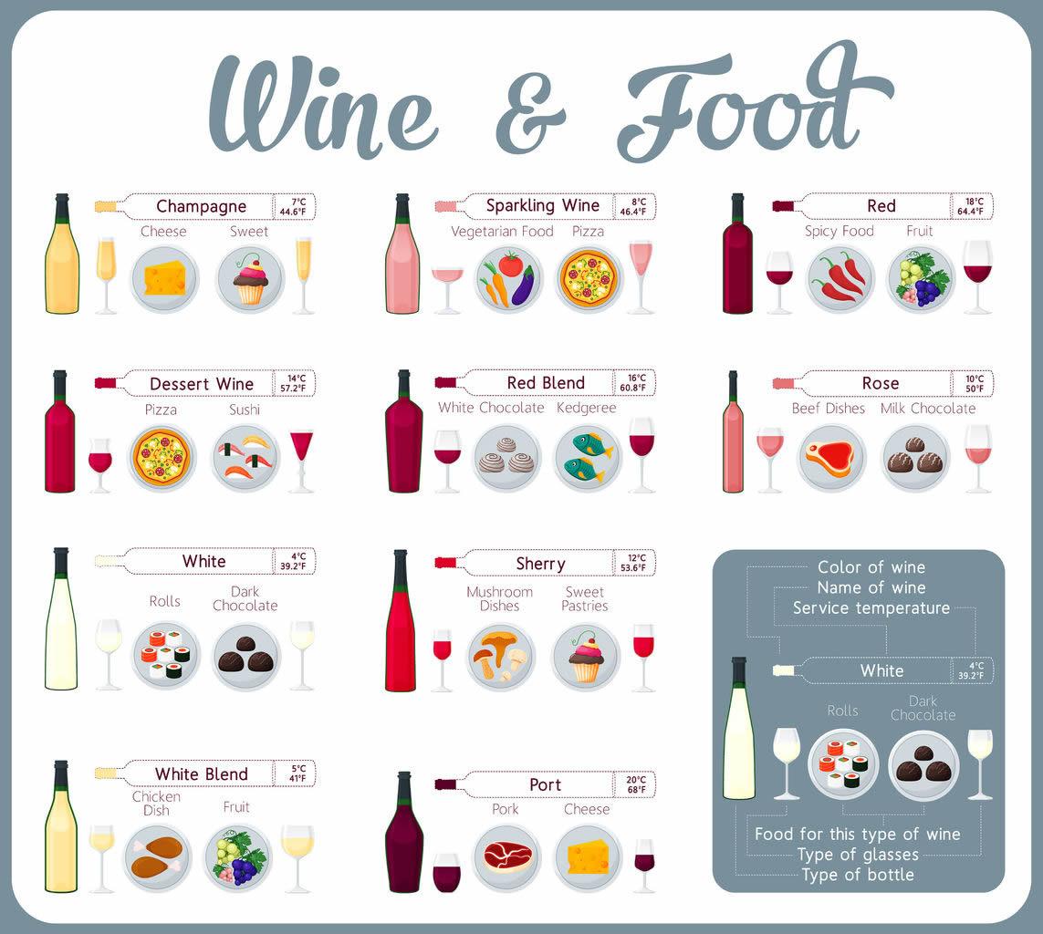 wine food chart