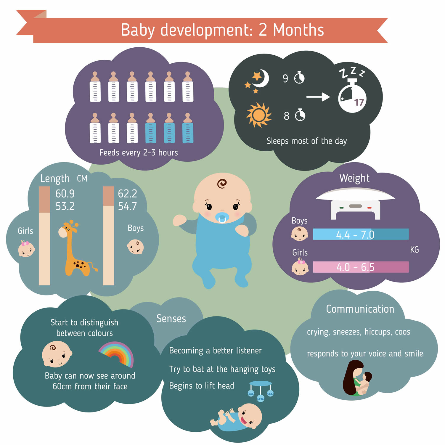 2 month infant care guide