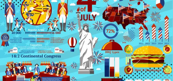 Happy July 4th – Enjoy the Long Weekend!
